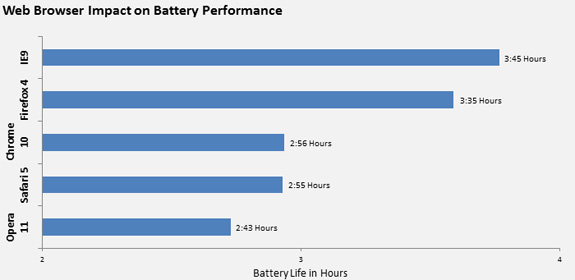 laptop  7 Tips For Extending Your Laptops Battery Life