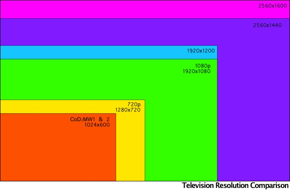 tv 1080p resolution vs 720p resolution